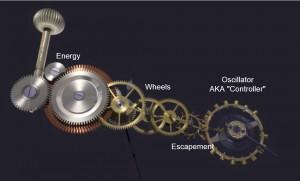 اجزای ساعت مکانیکی